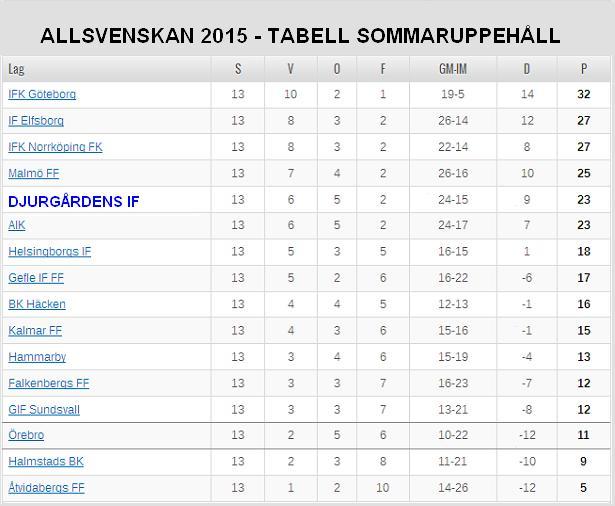Allsvenskan 2015 - Tabell Sommaruppehåll