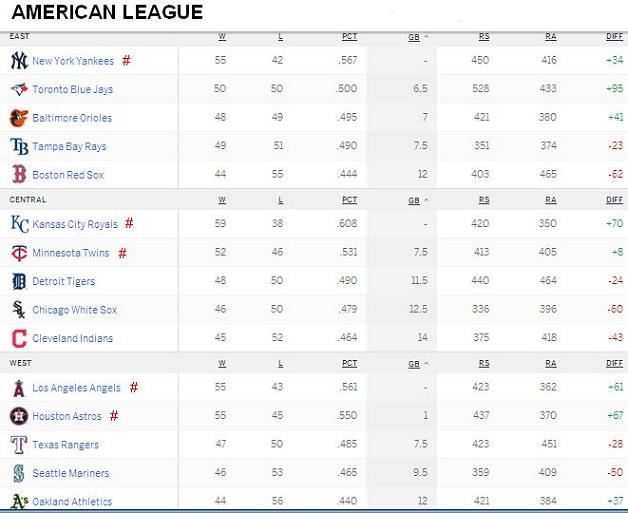 American League Standings 20150727
