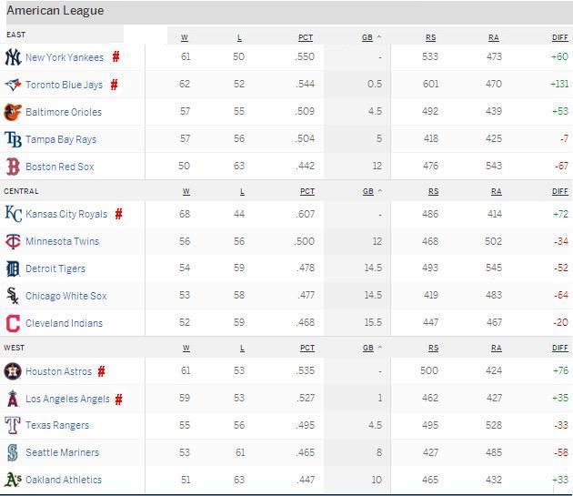 American League 20150812