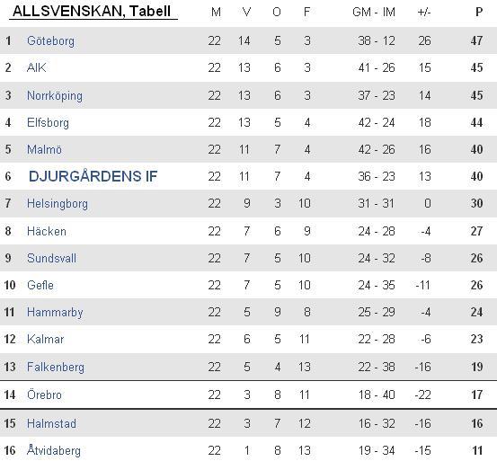 Allsvenskan 20150901 Tabell