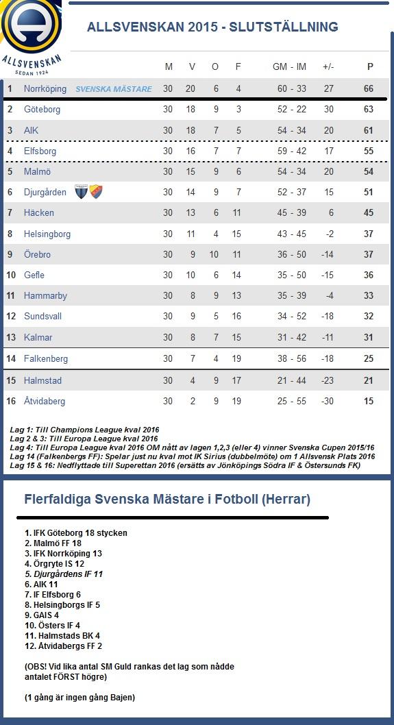 Allsvenskan 2015 - Slut Tabell