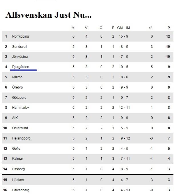 Allsvenskan 20160426