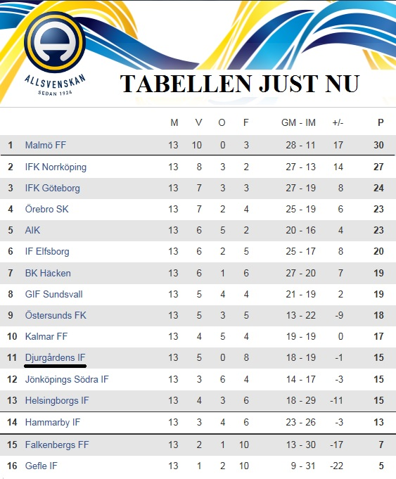 Tabell Allsvenskan 12 Juli 2016
