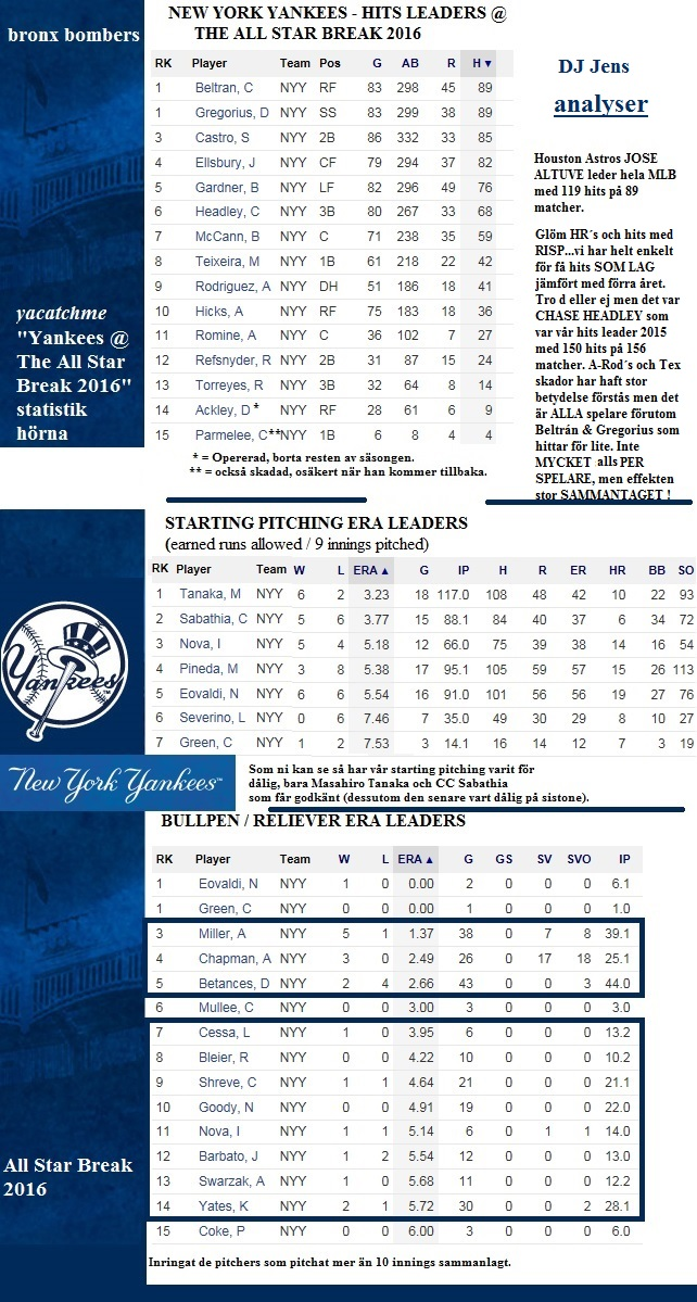 yacatchme statistikhorna yankees at all star break 2016
