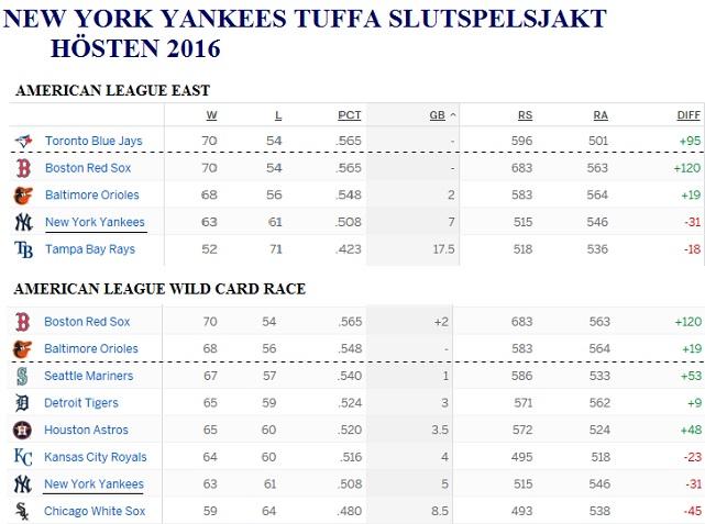Yankees tuffa slutspelsjakt 20160823