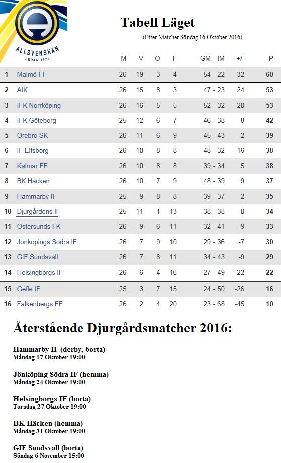allsvenskan-dif-tabell-matcher-20161016